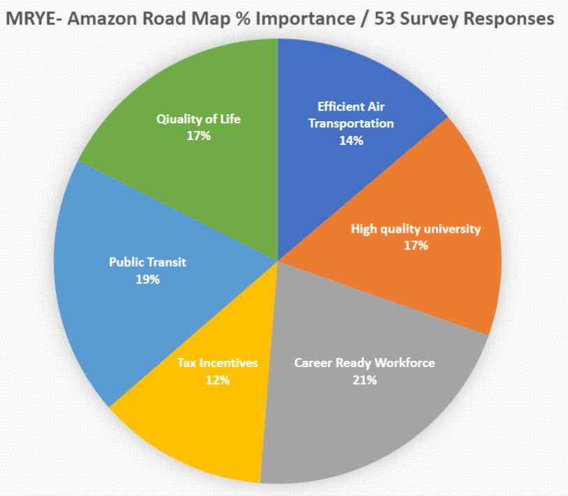 Amazon Survey