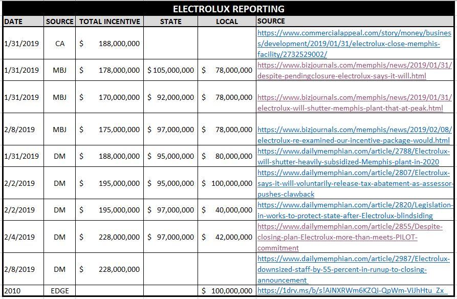 ElectReporting
