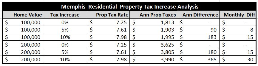 PropTax-Residential